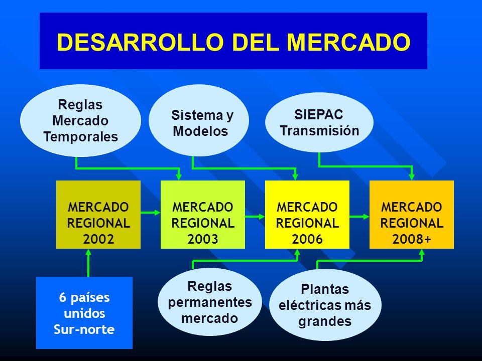 DESARROLLO DEL MERCADO 6 países unidos Sur-norte MERCADO REGIONAL 2003 MERCADO REGIONAL 2006 MERCADO REGIONAL 2008+ Reglas permanentes mercado SIEPAC