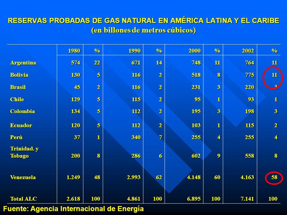 RESERVAS PROBADAS DE GAS NATURAL EN AMÉRICA LATINA Y EL CARIBE (en billones de metros cúbicos) 1980%1990%2000%2002% Argentina57422671147481176411 Boli