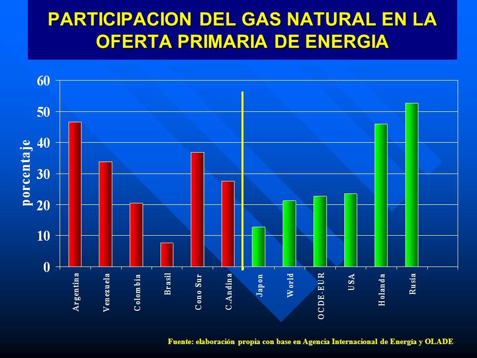 PARTICIPACION DEL GAS NATURAL EN LA OFERTA PRIMARIA DE ENERGIA Fuente: elaboración propia con base en Agencia Internacional de Energía y OLADE