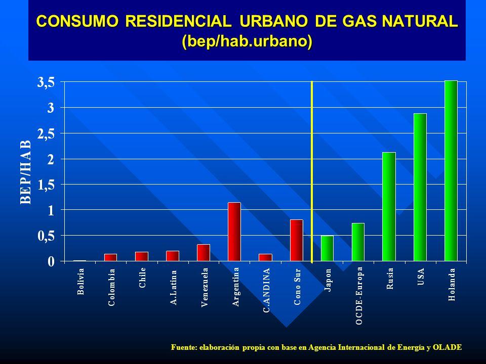 CONSUMO RESIDENCIAL URBANO DE GAS NATURAL (bep/hab.urbano) Fuente: elaboración propia con base en Agencia Internacional de Energía y OLADE