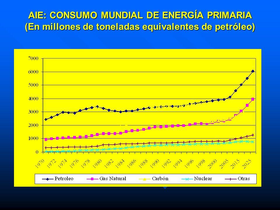 AIE: CONSUMO MUNDIAL DE ENERGÍA PRIMARIA (En millones de toneladas equivalentes de petróleo) Fuente: EIA, International Energy Outlook 2004
