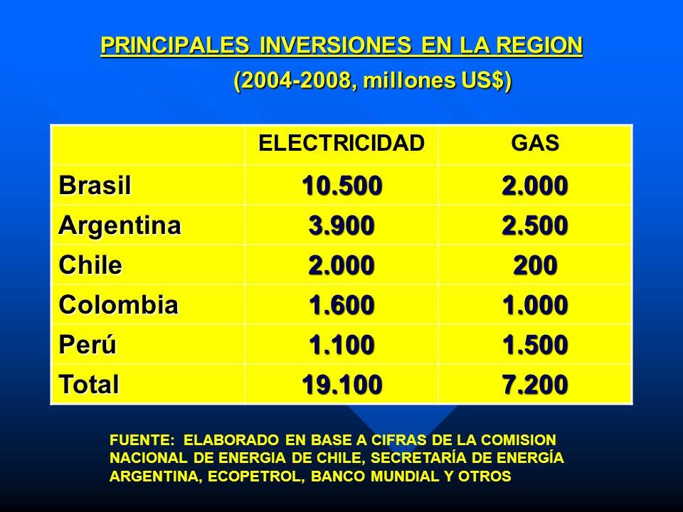 PRINCIPALES INVERSIONES EN LA REGION (2004-2008, millones US$) ELECTRICIDADGAS Brasil10.5002.000 Argentina3.9002.500 Chile2.000200 Colombia1.6001.000