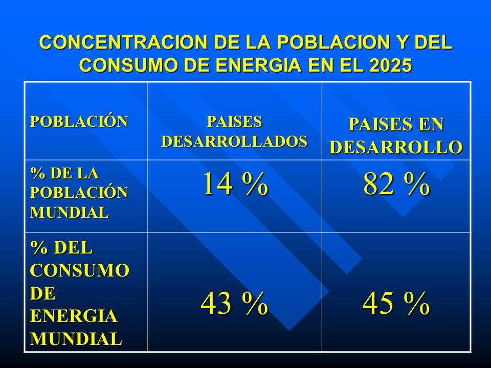 CONCENTRACION DE LA POBLACION Y DEL CONSUMO DE ENERGIA EN EL 2025 POBLACIÓN PAISES DESARROLLADOS PAISES EN DESARROLLO % DE LA POBLACIÓN MUNDIAL 14 % 8