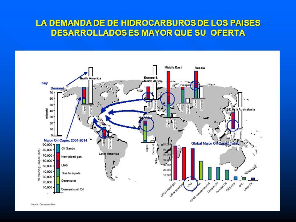 LA DEMANDA DE DE HIDROCARBUROS DE LOS PAISES DESARROLLADOS ES MAYOR QUE SU OFERTA