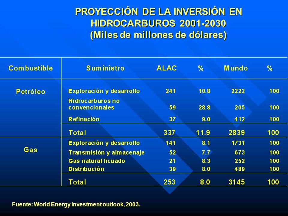 PROYECCIÓN DE LA INVERSIÓN EN HIDROCARBUROS 2001-2030 (Miles de millones de dólares) Fuente: World Energy Investment outlook, 2003.