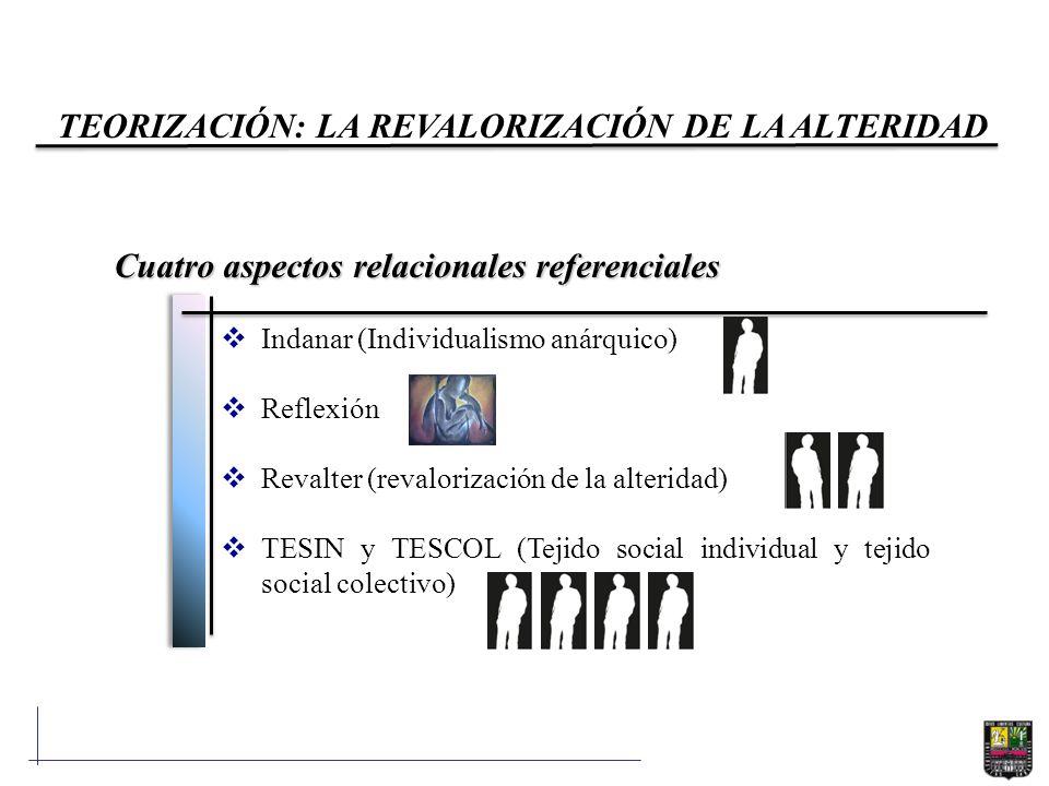 Cuatro aspectos relacionales referenciales Indanar (Individualismo anárquico) Reflexión Revalter (revalorización de la alteridad) TESIN y TESCOL (Teji
