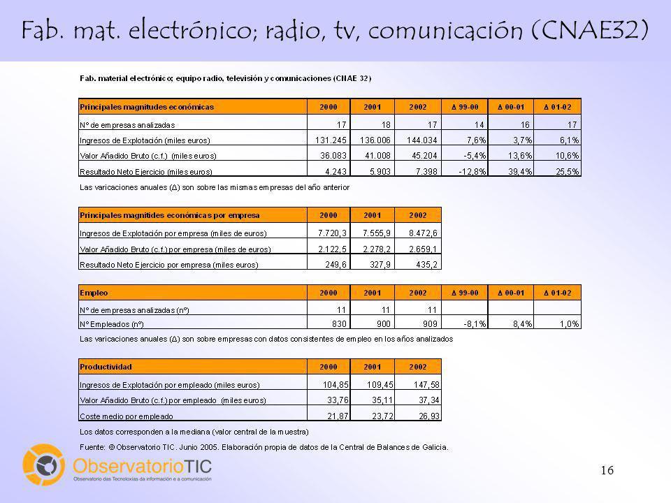 16 Fab. mat. electrónico; radio, tv, comunicación (CNAE32)