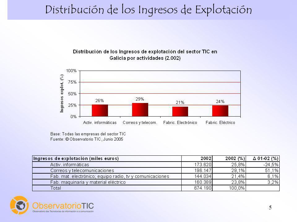 5 Distribución de los Ingresos de Explotación