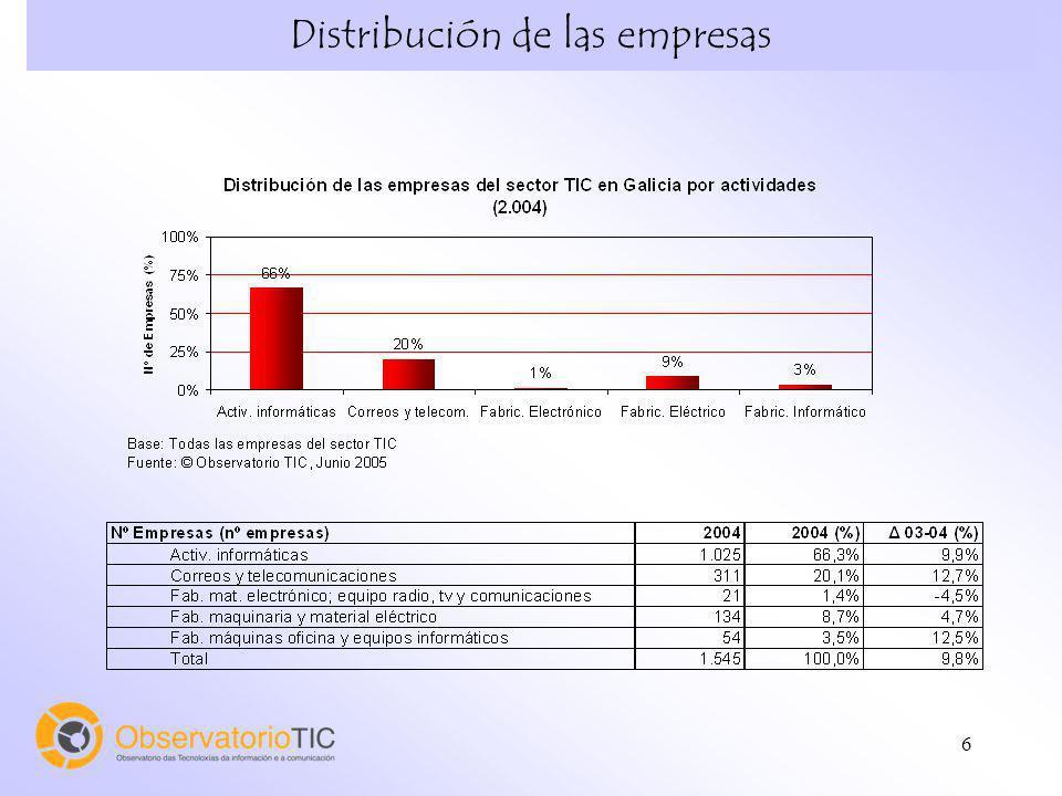 6 Distribución de las empresas