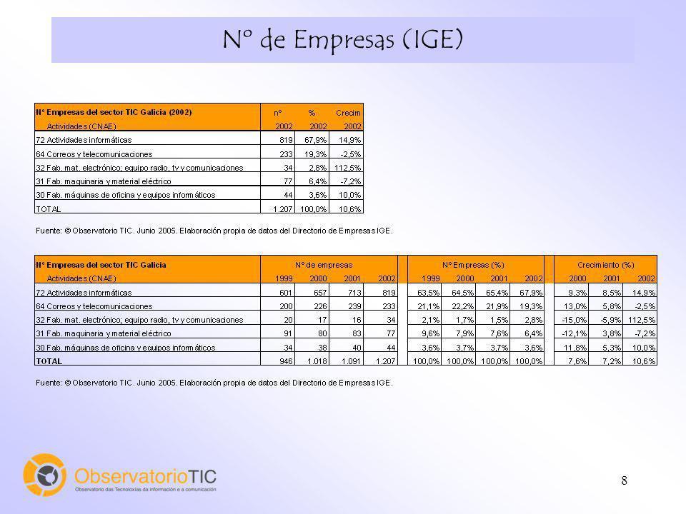 8 Nº de Empresas (IGE)