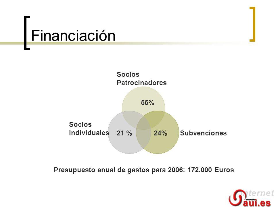 Financiación 55% Socios Patrocinadores Socios Individuales Subvenciones21 %24% Presupuesto anual de gastos para 2006: 172.000 Euros