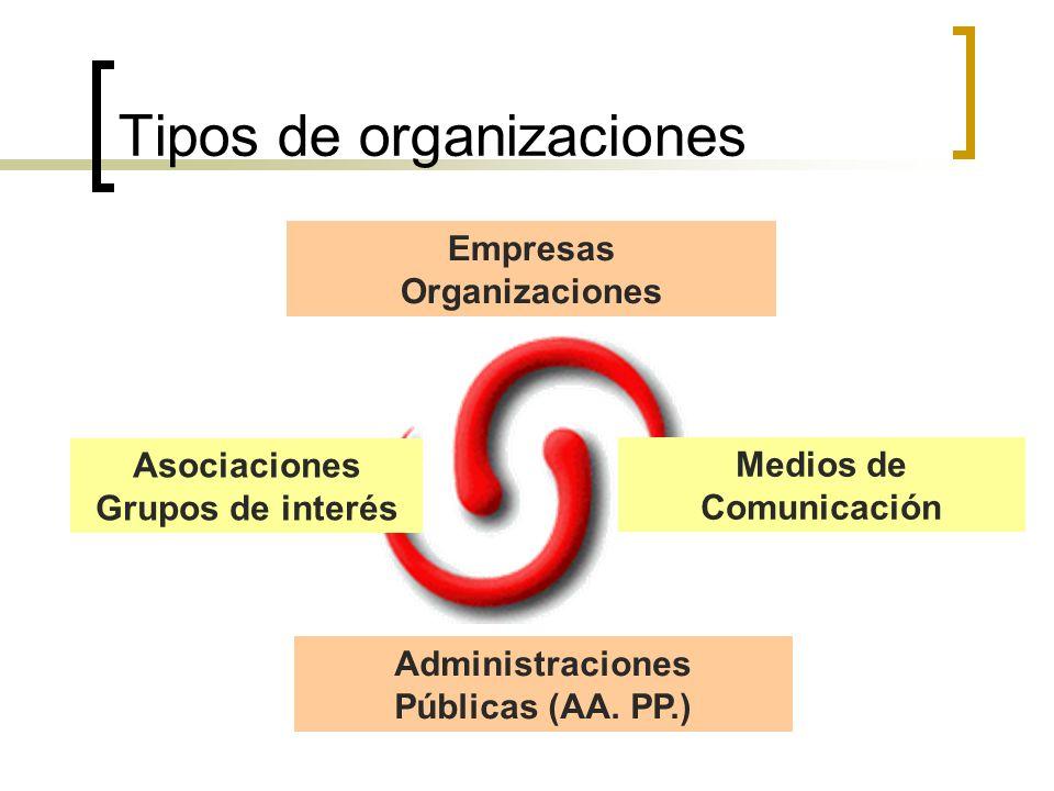 Tipos de organizaciones Administraciones Públicas (AA. PP.) Empresas Organizaciones Asociaciones Grupos de interés Medios de Comunicación