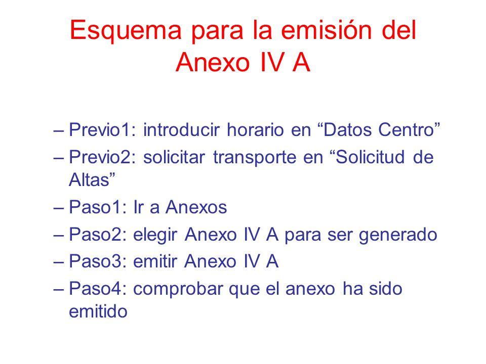 Esquema para la emisión del Anexo IV A –Previo1: introducir horario en Datos Centro –Previo2: solicitar transporte en Solicitud de Altas –Paso1: Ir a Anexos –Paso2: elegir Anexo IV A para ser generado –Paso3: emitir Anexo IV A –Paso4: comprobar que el anexo ha sido emitido