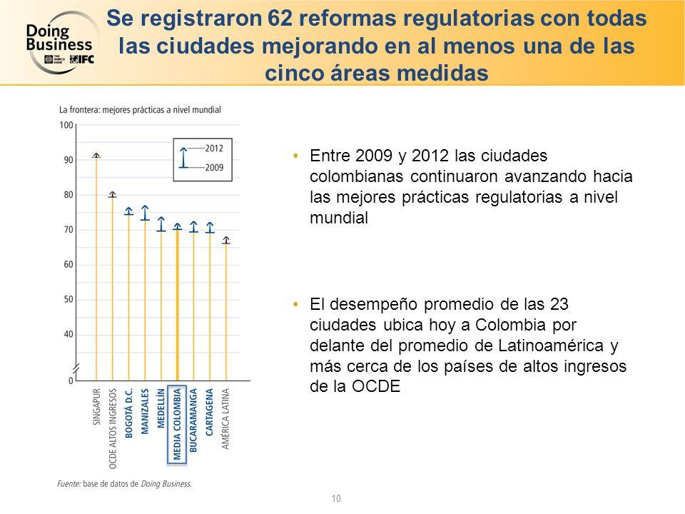 Se registraron 62 reformas regulatorias con todas las ciudades mejorando en al menos una de las cinco áreas medidas Entre 2009 y 2012 las ciudades colombianas continuaron avanzando hacia las mejores prácticas regulatorias a nivel mundial El desempeño promedio de las 23 ciudades ubica hoy a Colombia por delante del promedio de Latinoamérica y más cerca de los países de altos ingresos de la OCDE 10