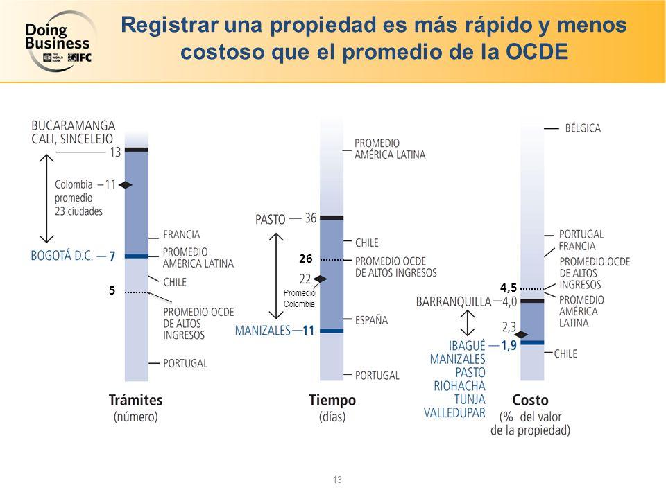 Registrar una propiedad es más rápido y menos costoso que el promedio de la OCDE 5 26 4,5 13 Promedio Colombia
