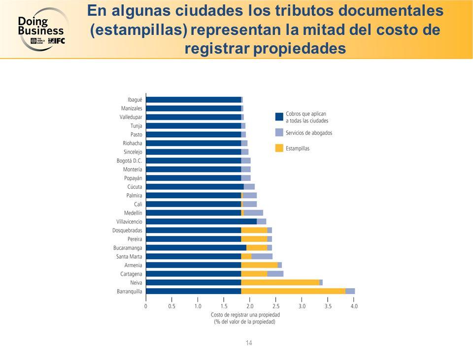 En algunas ciudades los tributos documentales (estampillas) representan la mitad del costo de registrar propiedades 14