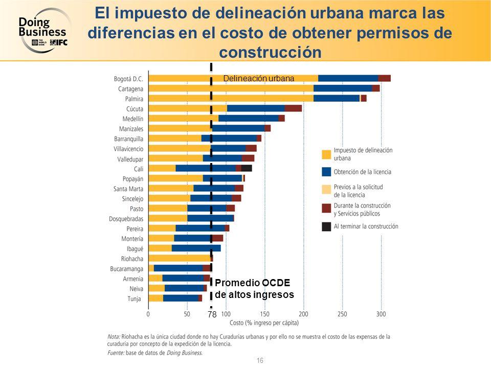 El impuesto de delineación urbana marca las diferencias en el costo de obtener permisos de construcción Delineación urbana Promedio OCDE de altos ingresos 78 16