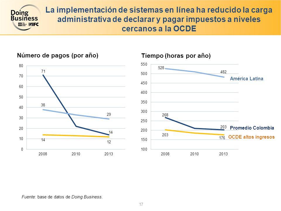 La implementación de sistemas en línea ha reducido la carga administrativa de declarar y pagar impuestos a niveles cercanos a la OCDE Tiempo (horas por año) Número de pagos (por año) Fuente: base de datos de Doing Business.