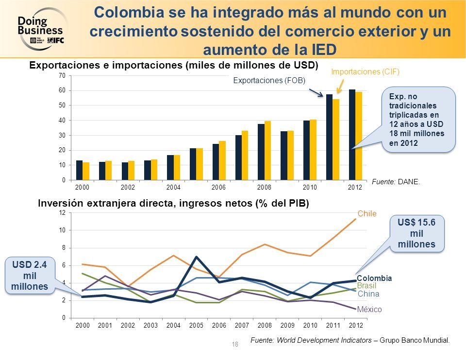 18 Colombia se ha integrado más al mundo con un crecimiento sostenido del comercio exterior y un aumento de la IED Fuente: DANE.