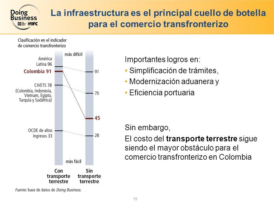 La infraestructura es el principal cuello de botella para el comercio transfronterizo Importantes logros en: Simplificación de trámites, Modernización aduanera y Eficiencia portuaria Sin embargo, El costo del transporte terrestre sigue siendo el mayor obstáculo para el comercio transfronterizo en Colombia 19