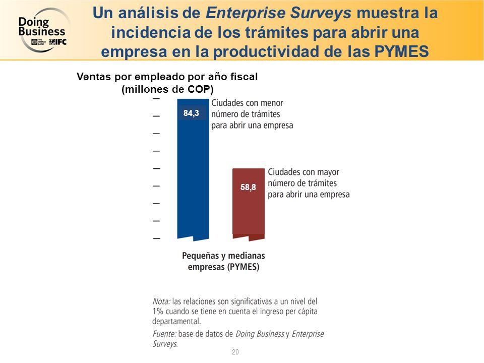 Un análisis de Enterprise Surveys muestra la incidencia de los trámites para abrir una empresa en la productividad de las PYMES 84,3 20 58,8 Ventas por empleado por año fiscal (millones de COP)