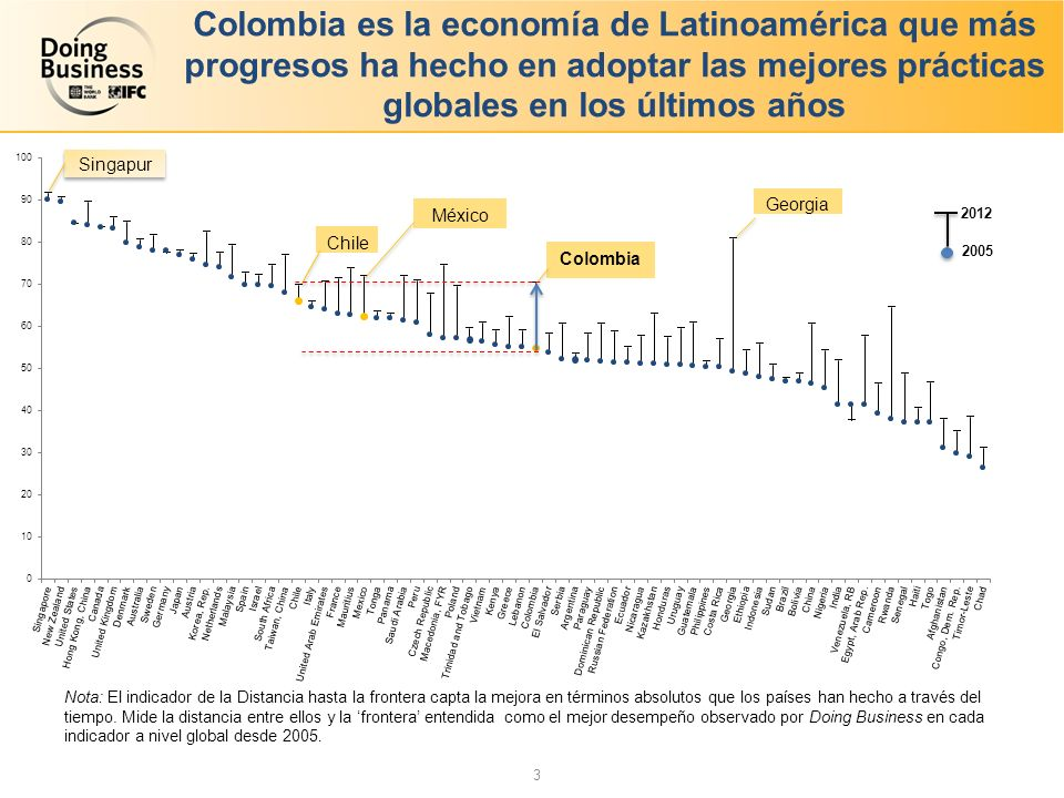 Colombia es la economía de Latinoamérica que más progresos ha hecho en adoptar las mejores prácticas globales en los últimos años 2012 Singapur Nota: El indicador de la Distancia hasta la frontera capta la mejora en términos absolutos que los países han hecho a través del tiempo.