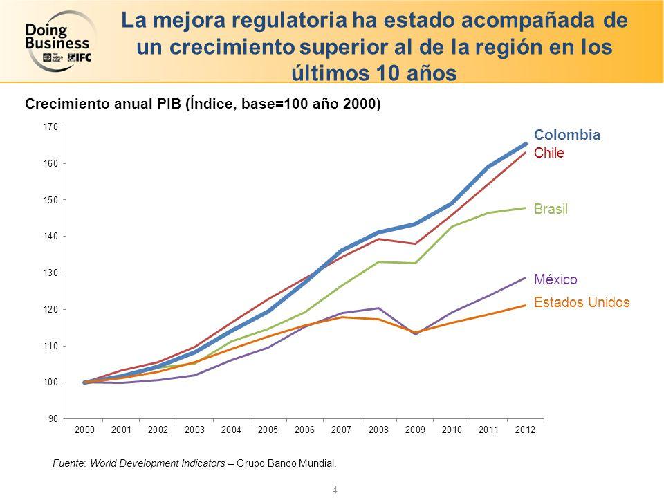 4 La mejora regulatoria ha estado acompañada de un crecimiento superior al de la región en los últimos 10 años Fuente: World Development Indicators – Grupo Banco Mundial.