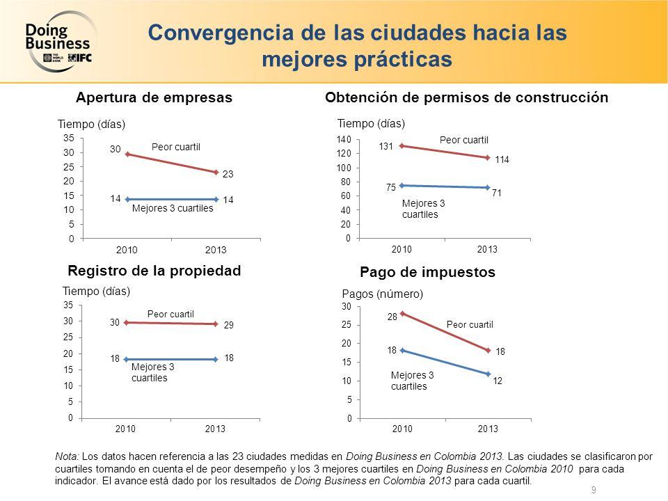 Convergencia de las ciudades hacia las mejores prácticas Apertura de empresas Registro de la propiedad Tiempo (días) Pagos (número) Pago de impuestos Obtención de permisos de construcción Nota: Los datos hacen referencia a las 23 ciudades medidas en Doing Business en Colombia 2013.
