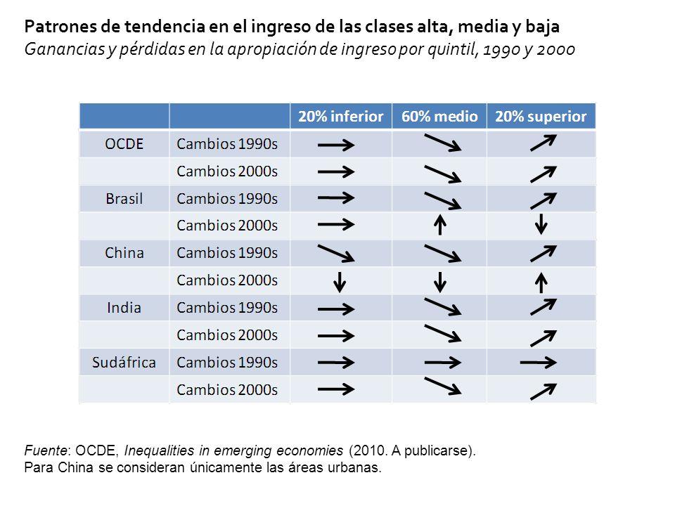 Tuvo lugar en: Países con desigualdad persistentemente alta (Brasil) y en aquellos con desigualdad normalmente baja (Argentina).