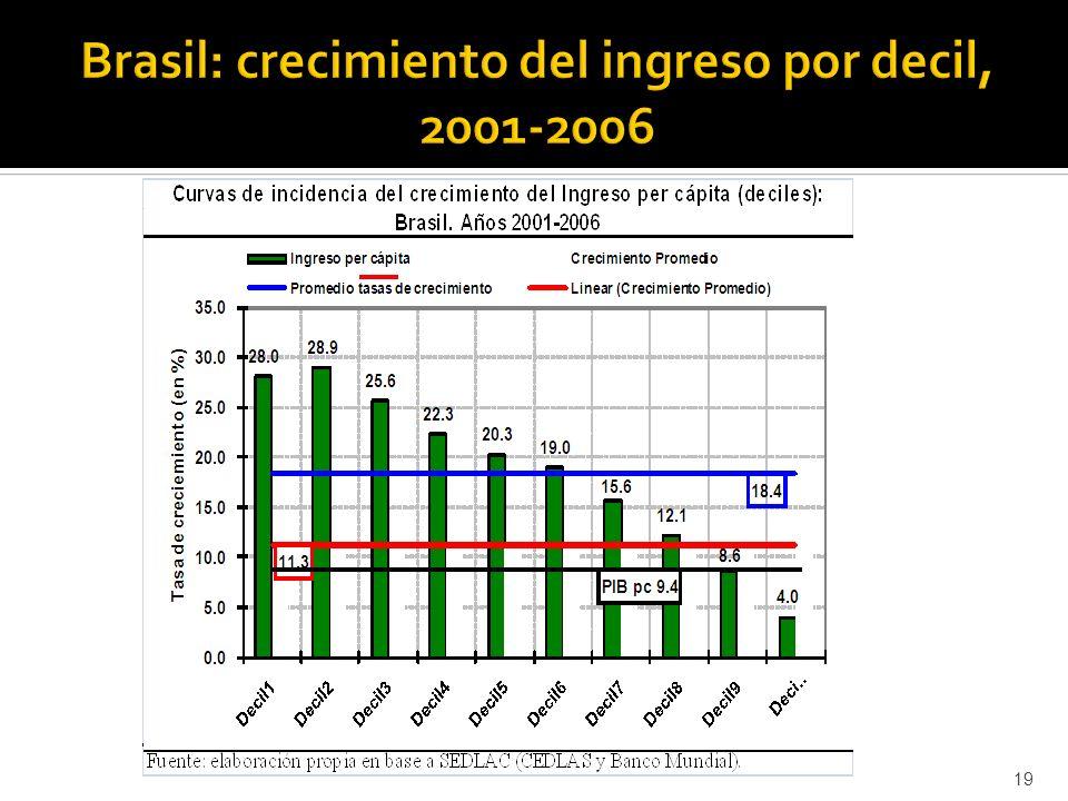 20 50.0 36.6 28.7 27.0 23.3 20.0 17.6 17.4 14.6 9.6 0.0 10.0 20.0 30.0 40.0 50.0 60.0 Decil1Decil2Decil3Decil4Decil5Decil6Decil7Decil8Decil9 Decil10 Tasa de crecimiento (en %) Ingreso per cápita por decil Ingreso per cápita promedio Tasa de crecimiento promedio del ingreso per cápita 16.3 24.5 0.0 10.0 20.0 30.0 40.0 50.0 60.0 70.0 80.0 0102030405060708090 Tasa de crecimiento (en %) Ingreso per cápita por percentil Ingreso per cápita promedio Tasa de crecimiento promedio del ingreso per cápita 16.3 25.1 100