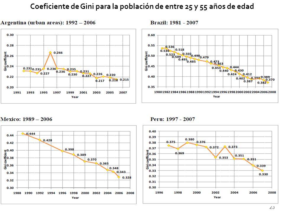 24 Composición de la población adulta por nivel educativo: Argentina, Brasil, México y Perú