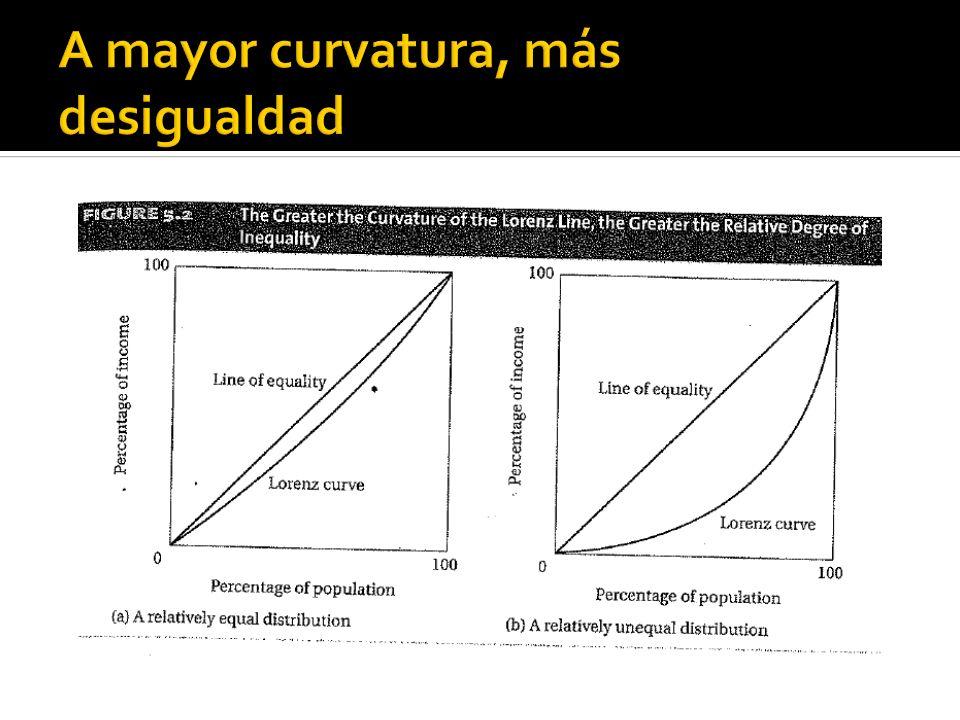 América Latina: la región más desigual (coeficiente de Gini en %, 2004) 8
