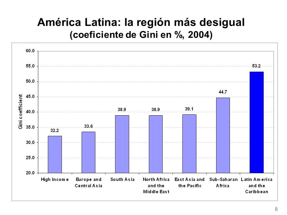 Evolución de la desigualdad en América Latina (Coeficiente de Gini 1990s a mediados de 2000s) 9 35 40 45 50 55 60 Principio 90sMediados 90sPrincipio 2000sMediados 2000s Coeficiente de Gini 0 =