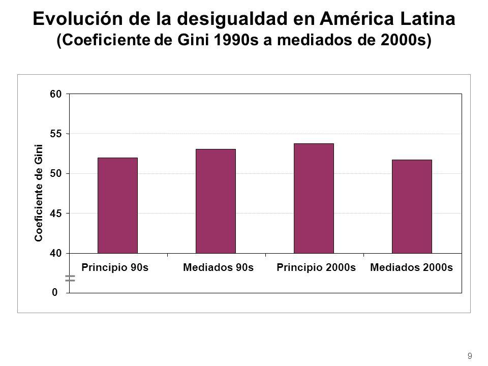 En la mayoría de los países de la región analizados (12 de 17) la desigualdad se ha reducido en aproximadamente 1.1% al año entre 2000 y 2007 Nunca se había observado una caída tan generalizada en la región Mientras la desigualdad se redujo en América Latina, en el resto del mundo aumentó 10