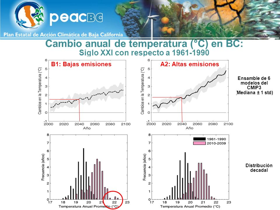 Cambio decadal de temperatura (°C) (cambios con respecto a 1961-1990) 2010-2029 2030-2049