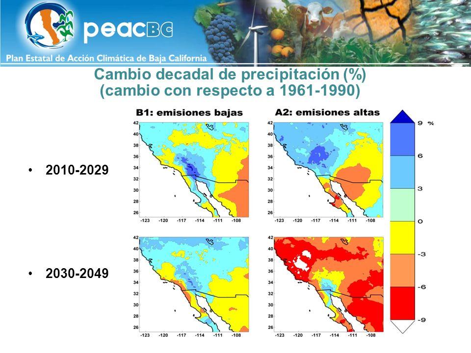 Cambio estacional de precipitación (%), JJA (cambio con respecto a 1961-1990) 2010-2029 2030-2049