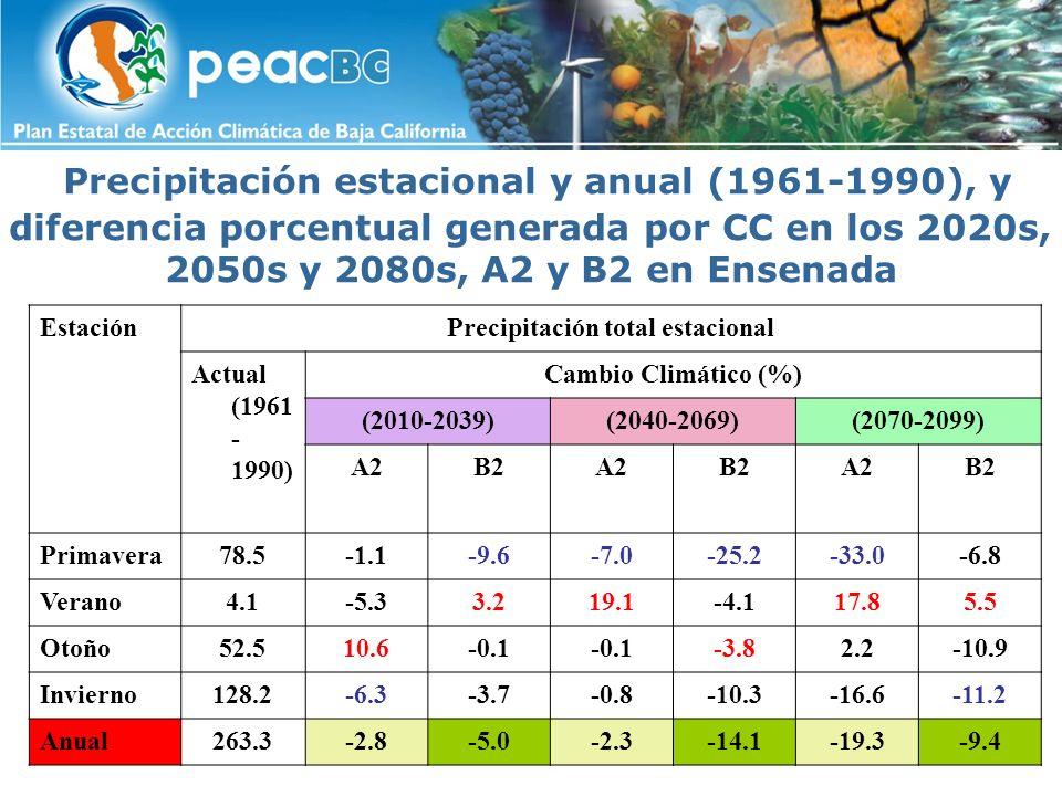 Conclusiones: Escala anual Escenarios climáticos para Baja California La temperatura media podría subir 1°C en los próximos 20 años y hasta 5°C a finales del siglo XXI.