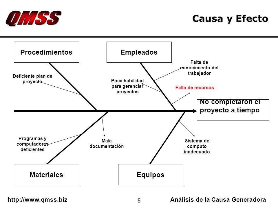 http://www.qmss.bizAnálisis de la Causa Generadora 5 Causa y Efecto No completaron el proyecto a tiempo EquiposMateriales EmpleadosProcedimientos Falt