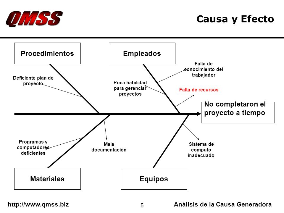 http://www.qmss.bizAnálisis de la Causa Generadora 6 Recursos Adicionales Quality Management Systems Solutions http://www.qmss.biz