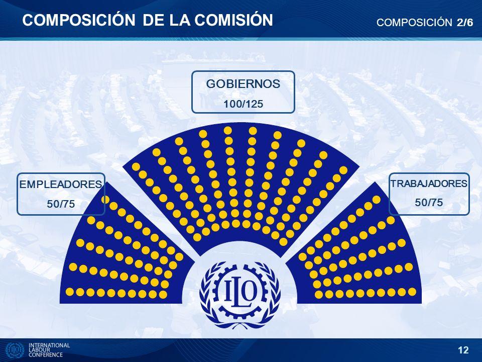 12 COMPOSICIÓN DE LA COMISIÓN COMPOSICIÓN 2/6 EMPLEADORES 50/75 TRABAJADORES 50/75 GOBIERNOS 100/125