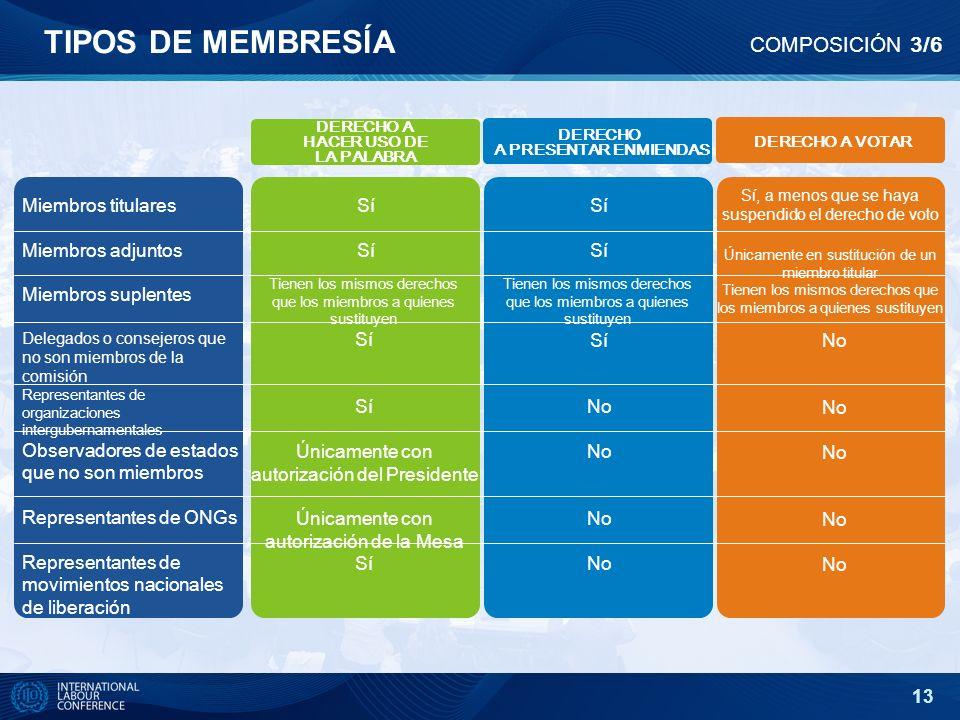 13 TIPOS DE MEMBRESĺA COMPOSICIÓN 3/6 DERECHO A PRESENTAR ENMIENDAS DERECHO A VOTAR DERECHO A HACER USO DE LA PALABRA Miembros titulares Miembros adju