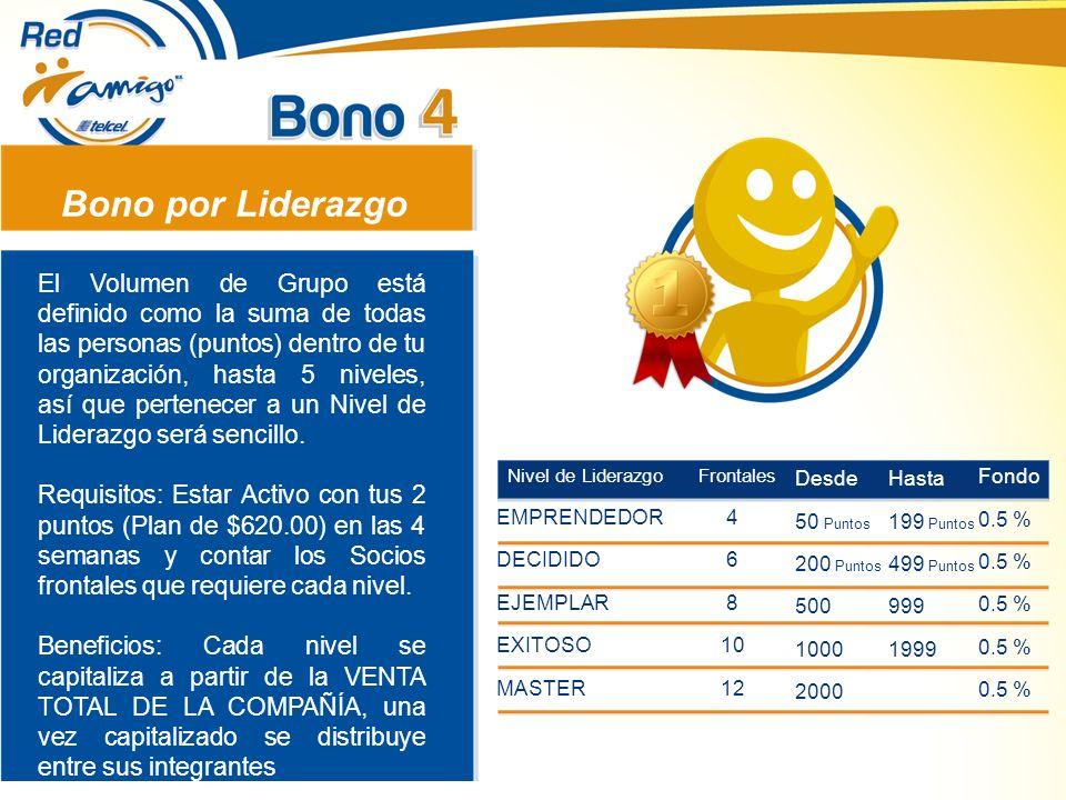 Bono por Liderazgo El Volumen de Grupo está definido como la suma de todas las personas (puntos) dentro de tu organización, hasta 5 niveles, así que p