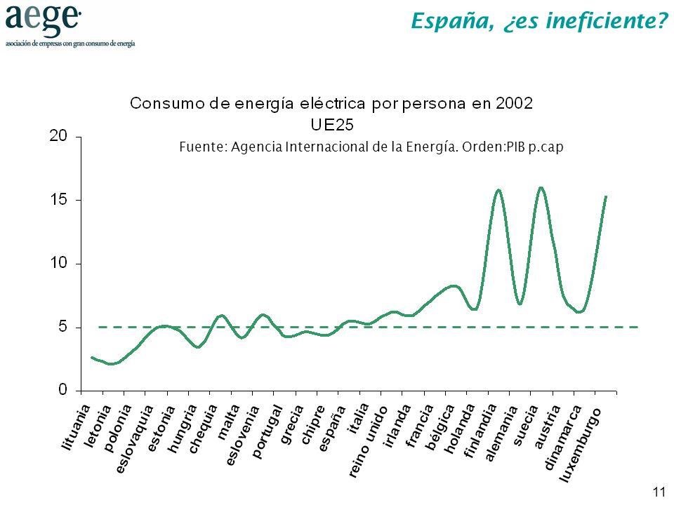 11 Fuente: Agencia Internacional de la Energía. Orden:PIB p.cap España, ¿es ineficiente?