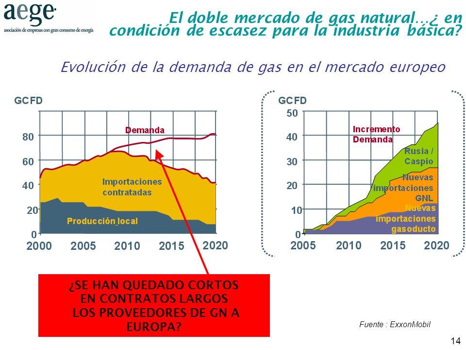 14 Evolución de la demanda de gas en el mercado europeo Fuente : ExxonMobil ¿SE HAN QUEDADO CORTOS EN CONTRATOS LARGOS LOS PROVEEDORES DE GN A EUROPA?