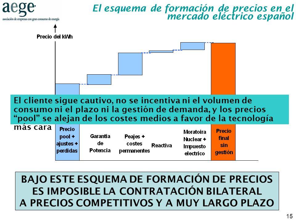 15 El cliente sigue cautivo, no se incentiva ni el volumen de consumo ni el plazo ni la gestión de demanda, y los precios pool se alejan de los costes