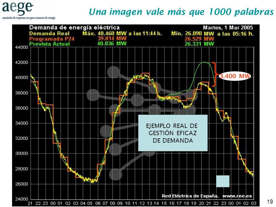 19 Una imagen vale más que 1000 palabras 3.400 MW EJEMPLO REAL DE GESTIÓN EFICAZ DE DEMANDA