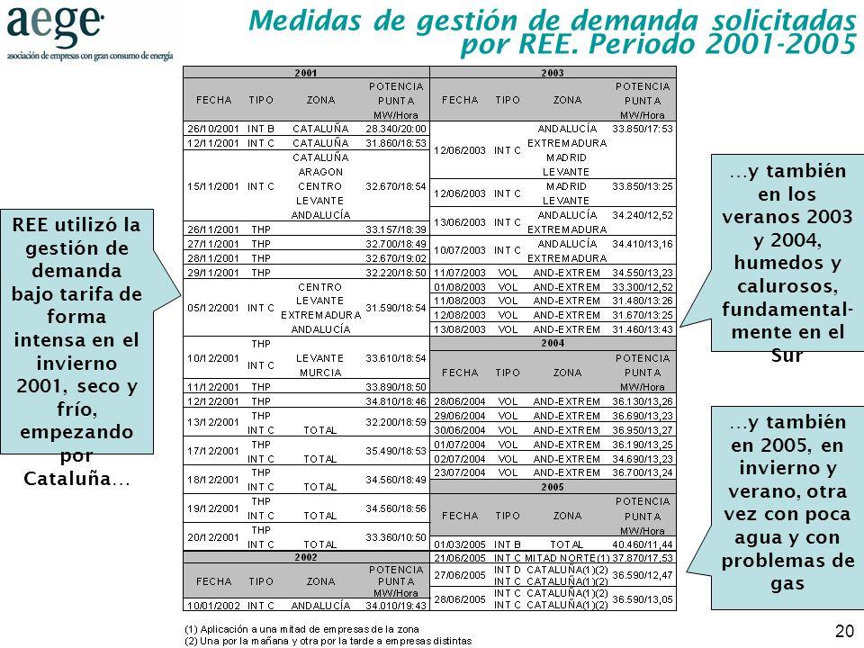 20 Medidas de gestión de demanda solicitadas por REE. Periodo 2001-2005 REE utilizó la gestión de demanda bajo tarifa de forma intensa en el invierno