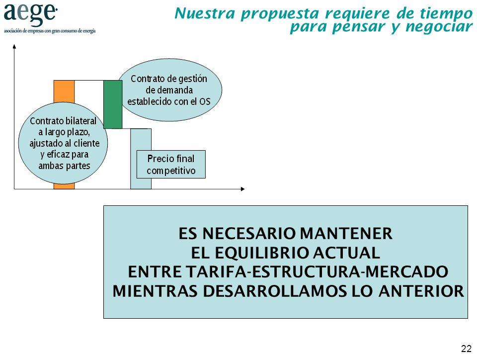 22 ES NECESARIO MANTENER EL EQUILIBRIO ACTUAL ENTRE TARIFA-ESTRUCTURA-MERCADO MIENTRAS DESARROLLAMOS LO ANTERIOR Nuestra propuesta requiere de tiempo