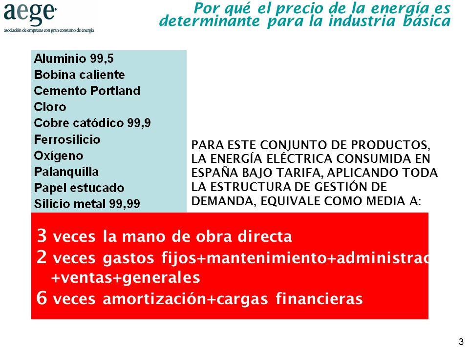 3 Por qué el precio de la energía es determinante para la industria básica PARA ESTE CONJUNTO DE PRODUCTOS, LA ENERGÍA ELÉCTRICA CONSUMIDA EN ESPAÑA B