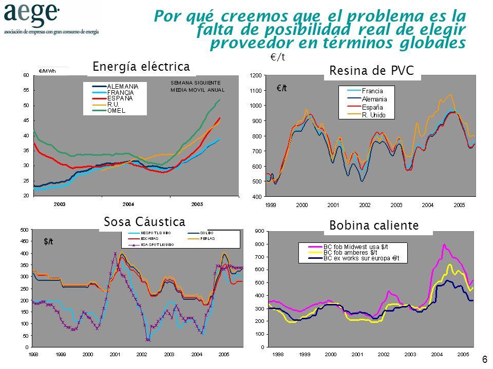 6 Por qué creemos que el problema es la falta de posibilidad real de elegir proveedor en términos globales /t Resina de PVC Sosa Cáustica Bobina calie